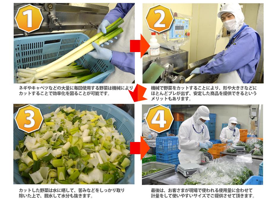 ネギやキャベツなどの大量に毎回使用する野菜は機械によりカットすることで効率化を図ることが可能です,機械で野菜をカットすることにより、形や大きさなどにほとんどブレが出ず、安定した商品を提供できるというメリットもあります,カットした野菜は水に晒して、苦みなどをしっかり取り除いた上で、脱水して水分も抜きます,最後は、お客さまが現場で使われる使用量に合わせて計量をして使いやすいサイズでご提供させて頂きます