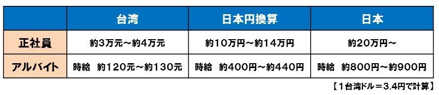 台湾出店12